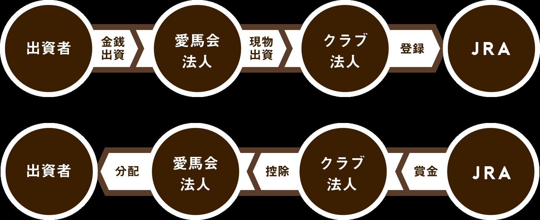 出資のしくみ | 京都サラブレッドクラブ